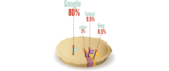 Never rely on a search engine for your website's SEO