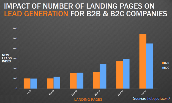 Make Use Of Multiple Landing Pages