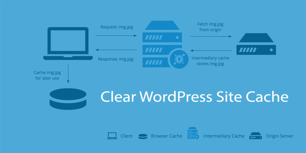 Clear-WordPress-Site-Cache