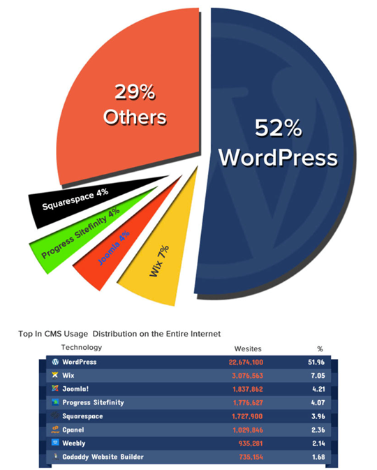 Top CMS Usages Distribution