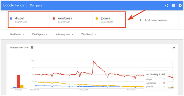 Why Choose WordPress Over Joomla or Drupal